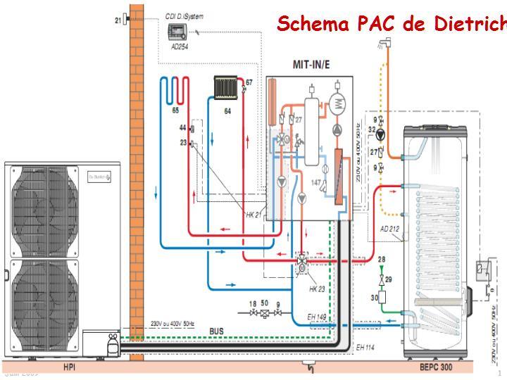 Chaleurterre afficher le sujet pac de dietrich a rothermie hp inverter 22kw - Pompe a chaleur de dietrich ...