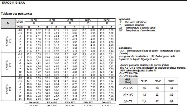 ChaleurTerre • Afficher le sujet - DAIKIN 16KW HT+ECS200 ...