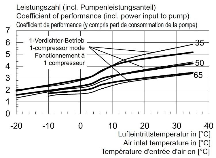 chaleurterre afficher le sujet dimplex air eau la26ps ctout. Black Bedroom Furniture Sets. Home Design Ideas