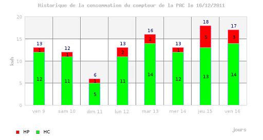 Chaleurterre afficher le sujet consommation journaliere for Consommation pac air eau